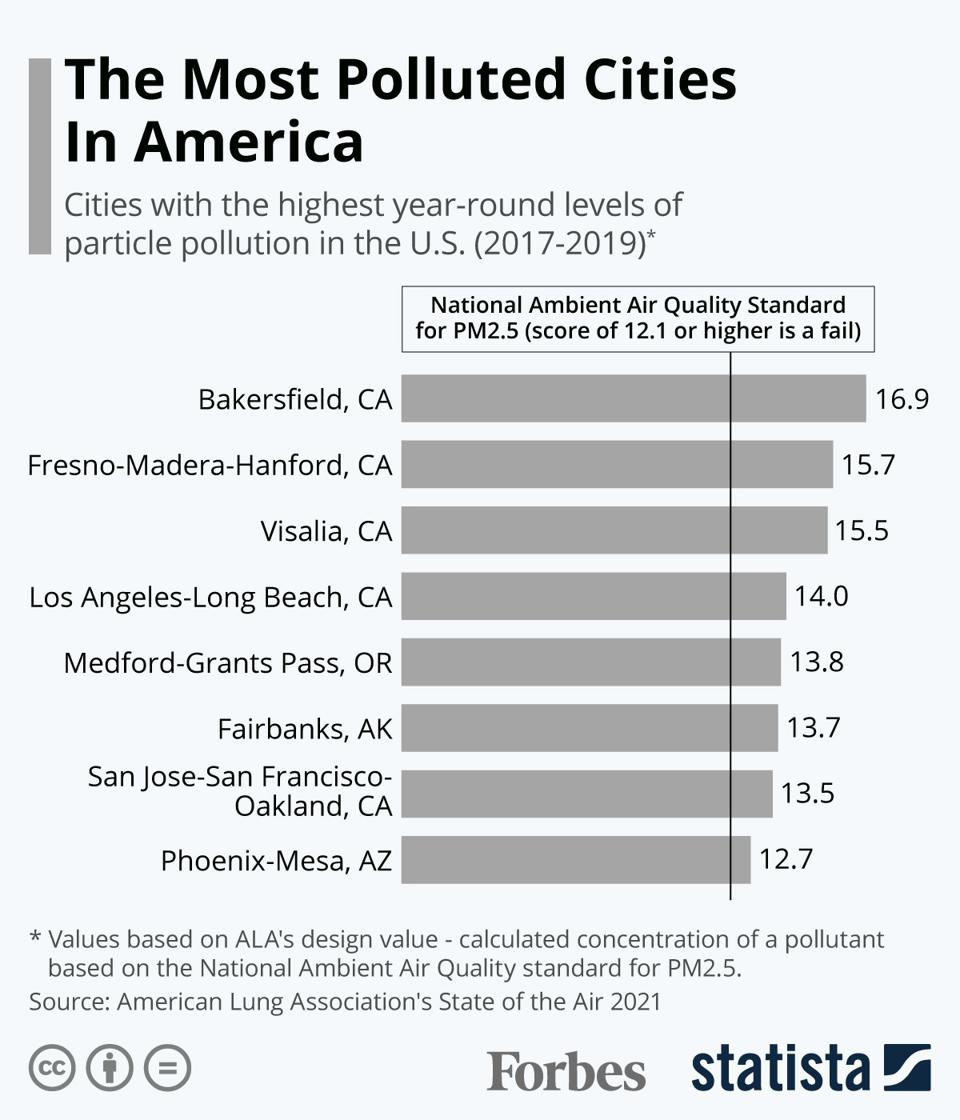 The Most Polluted Cities In America