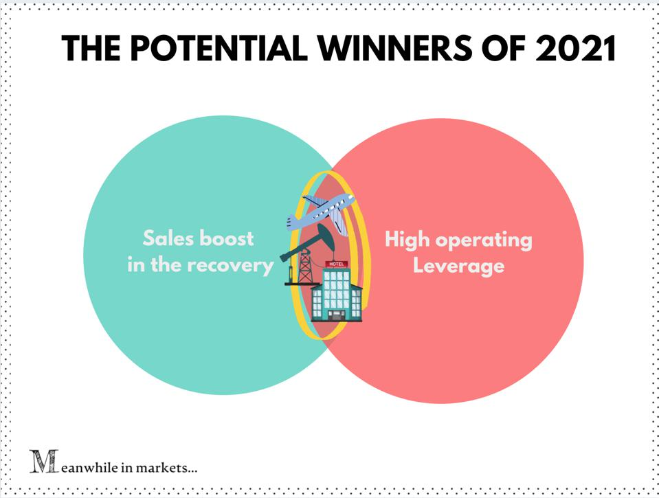 Infographic: the potential winner stocks in 2021