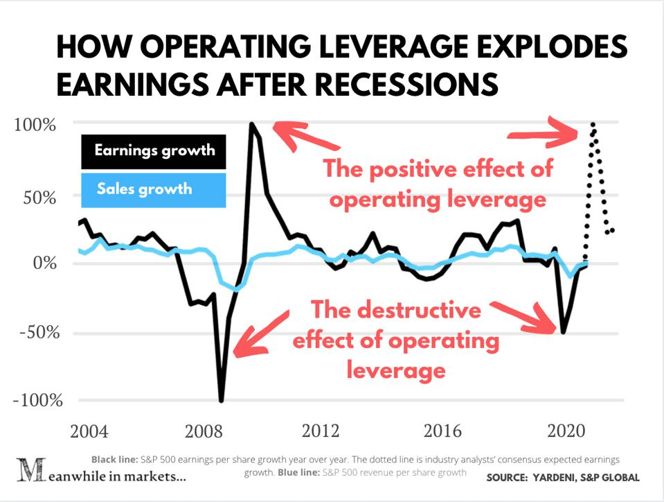 Operating leverage's effect on the S&P 500's earnings growth
