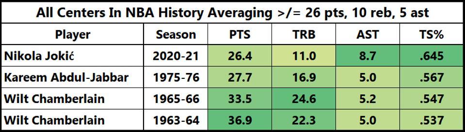 Centers NBA History Wilt Chamberlain, Kareem Abdul-Jabbar Nikola Jokic MVP