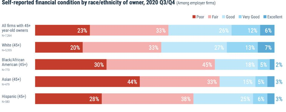 Chart from NY Federal Reserve Bank showing financial condition by race/ethnicity of small business owner.
