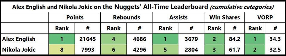 Nikola Jokic Alex English Denver Nuggets' leaders NBA MVP