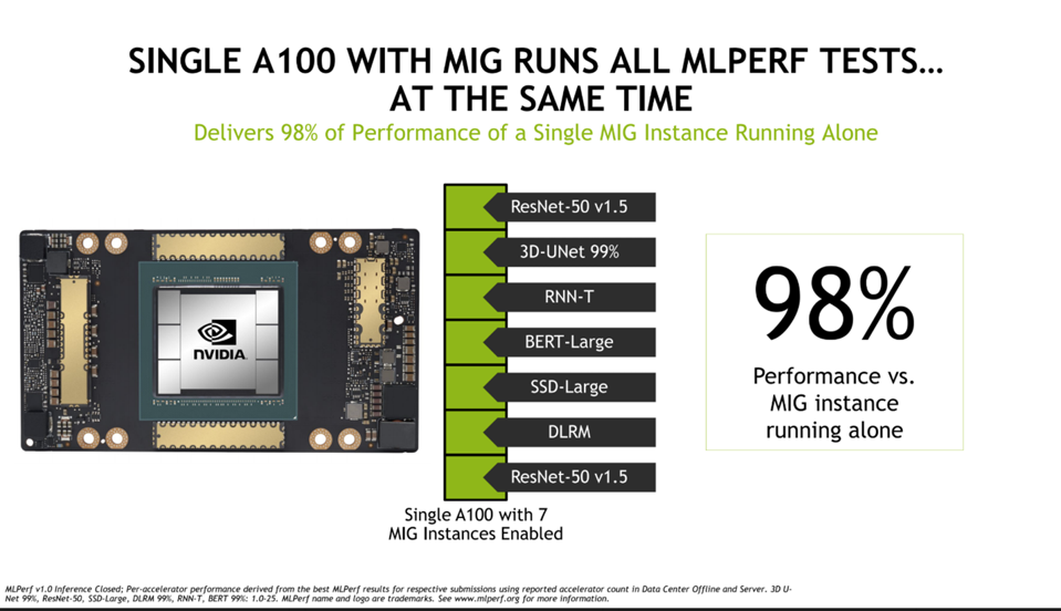 Single A100 Runs All MLPERF Test