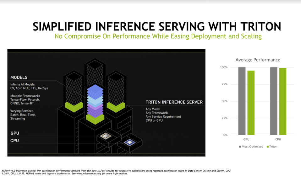 Simplified Inference Serving With Triton