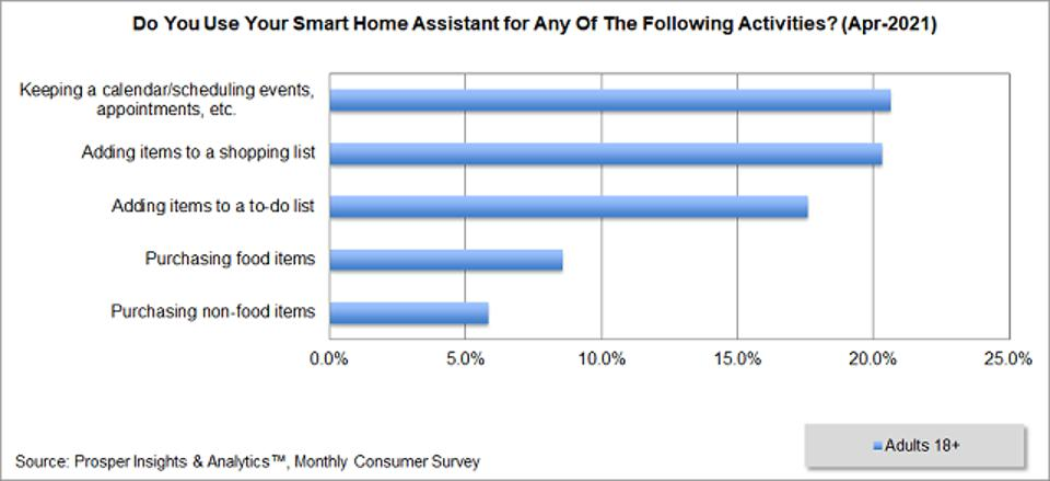 Prosper - Smart Home Assistant Activities
