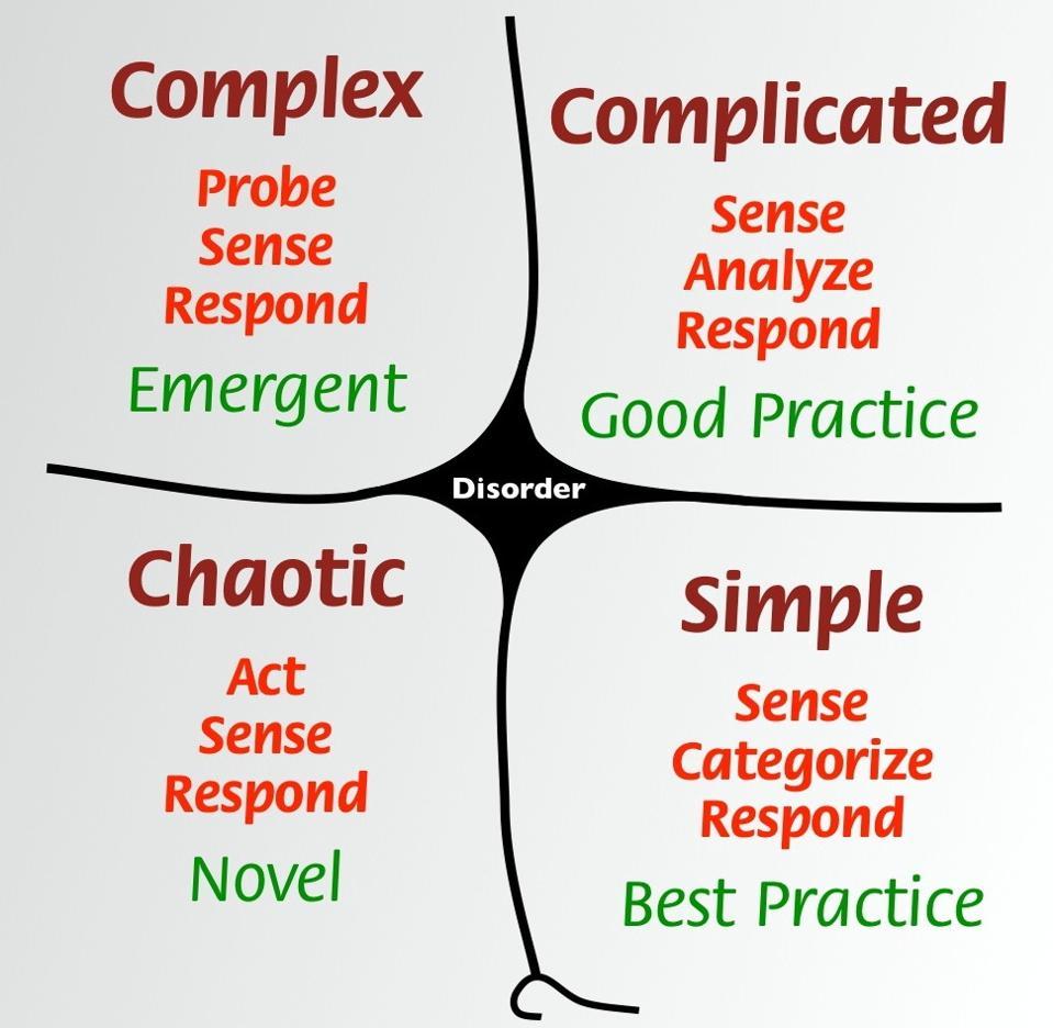The Cynefin framework.