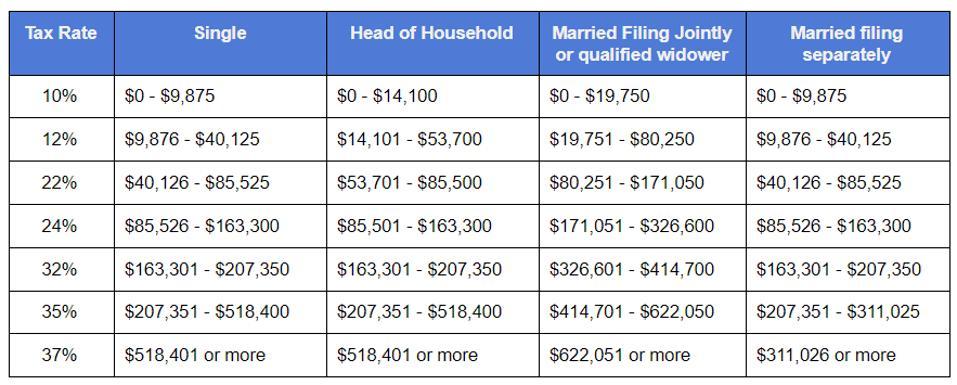 2020 Ordinary Income tax table