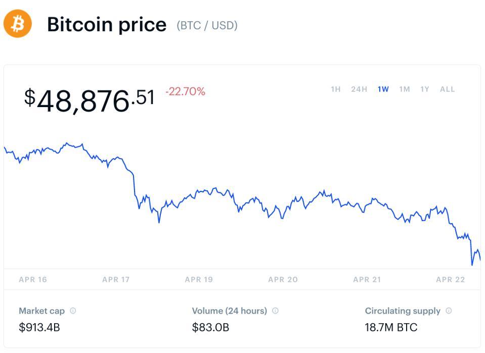 bitcoin, bitcoin price, ethereum, ethereum price, cardano, Ripple, XRP, chart