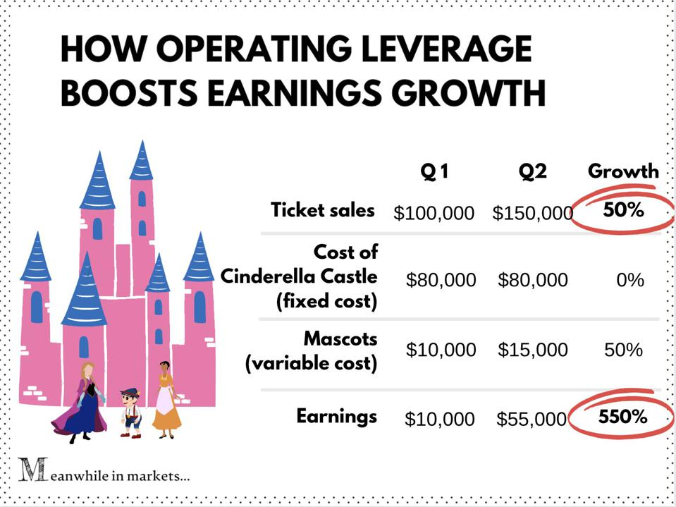 Infographic: how operating leverage boosts earnings growth