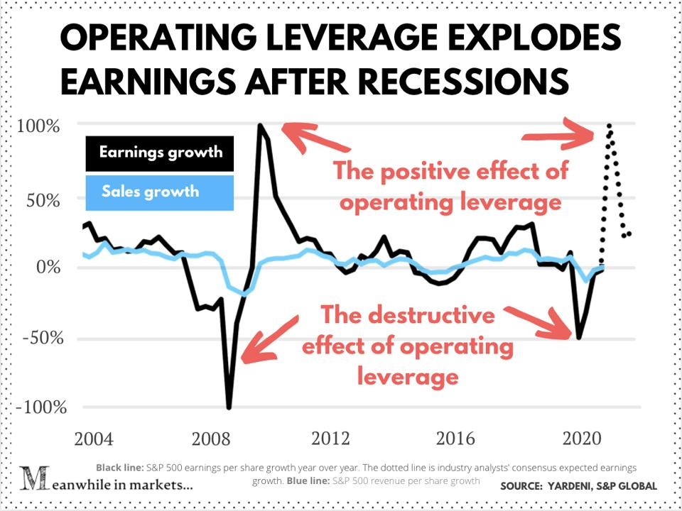 Operating leverage boosts earnings after recessions