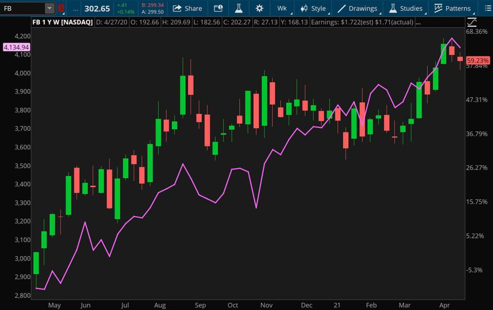 Data sources: S&P Dow Jones Indices, Nasdaq. Chart source: The thinkorswim® platform.