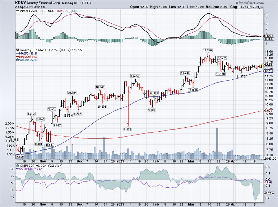 Simple moving average of Kearny Financial Corp (KRNY)