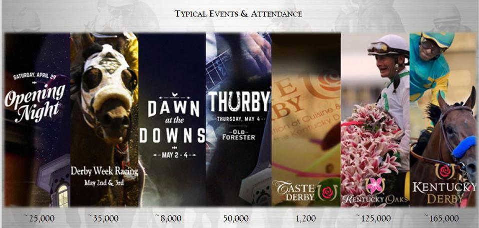 Derby Week at Churchill Downs draws more than 300,000 attendees in a normal year