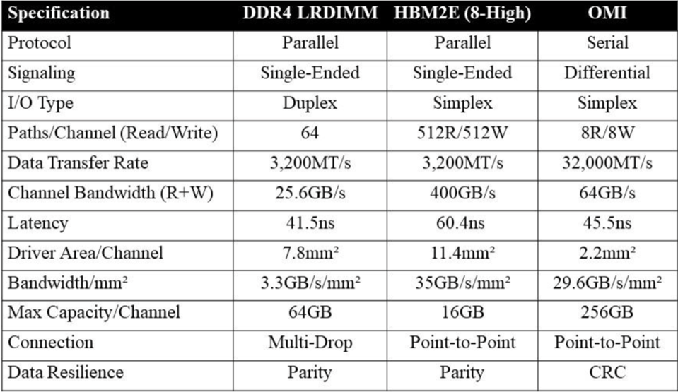 Characteristics of Near Memory Options (DDR, HBM and OMI)