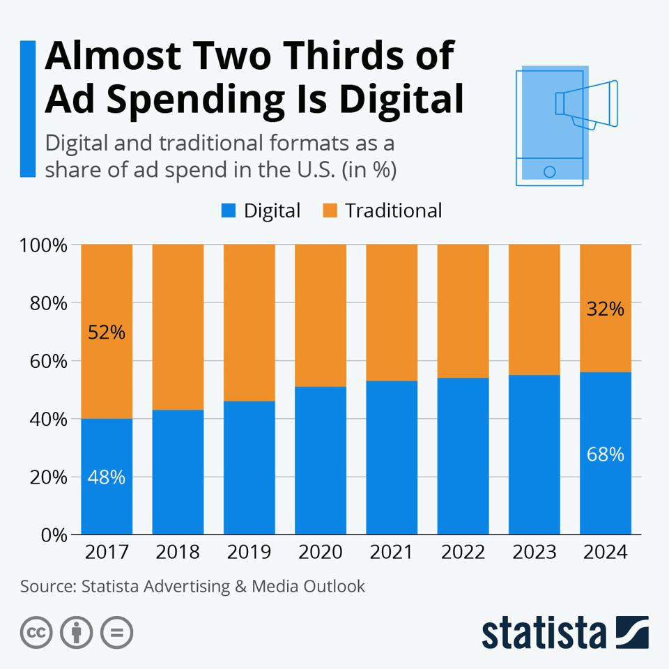 Chart - Almost Two Thirds of Ad Spending is Digital.
