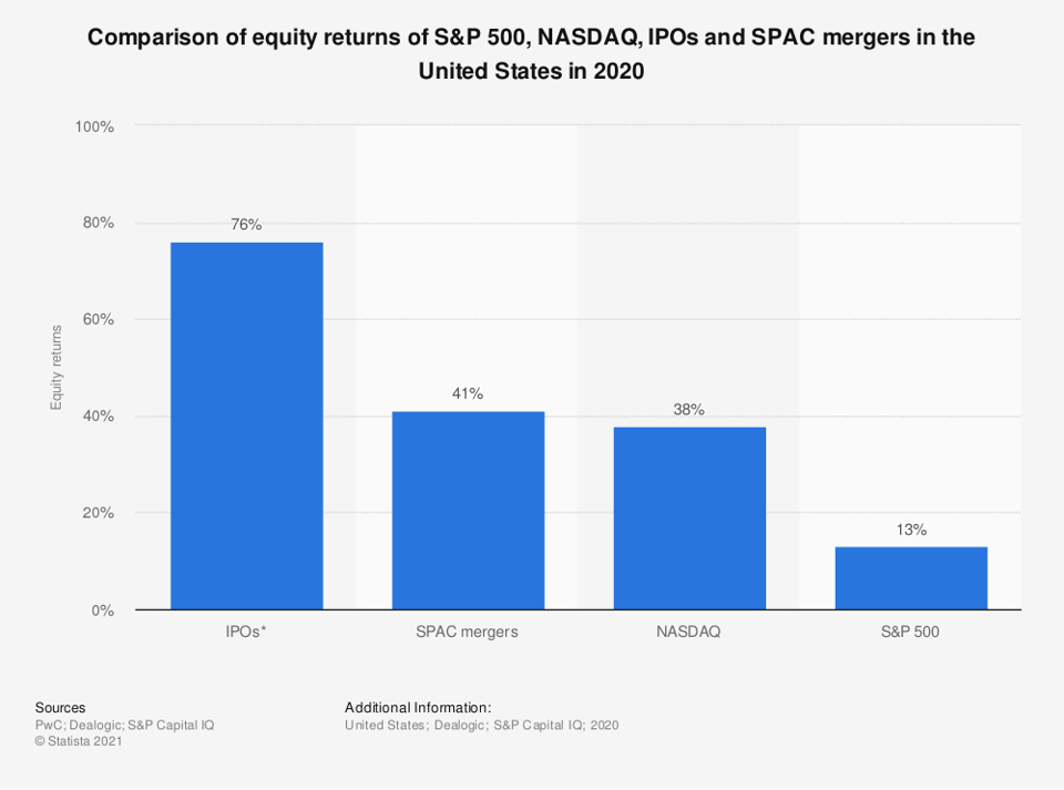 SPAC mergers provided 41% return on equity in 2020.