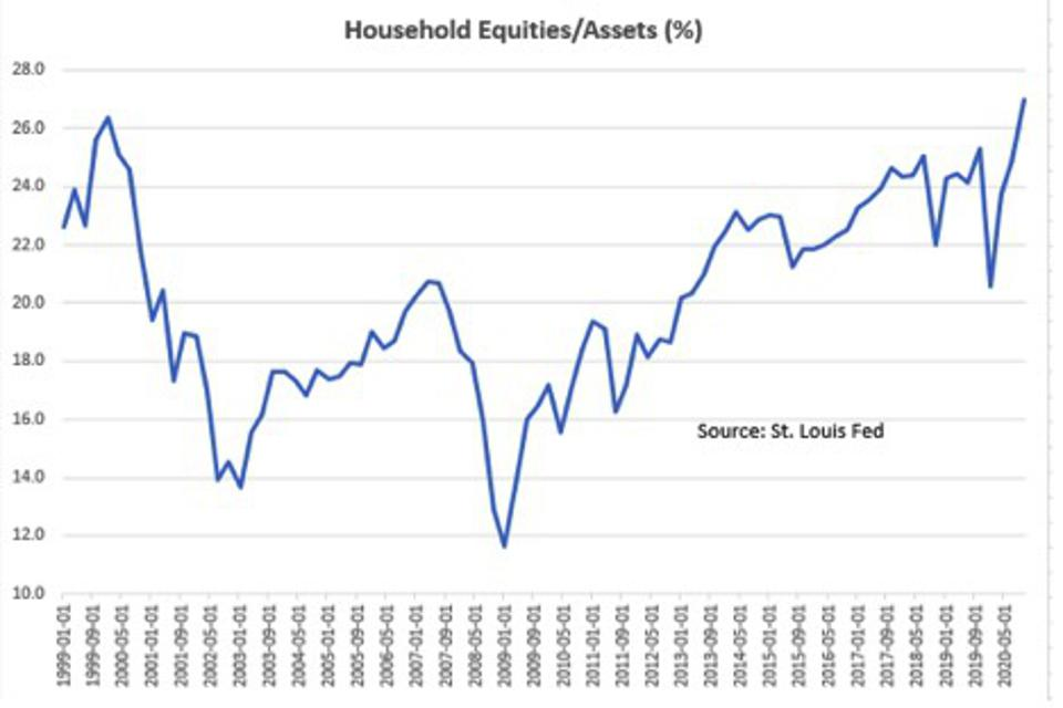 Value of equities as a percentage of household assets, latest data (Q4/2020) shows 38.0%,
