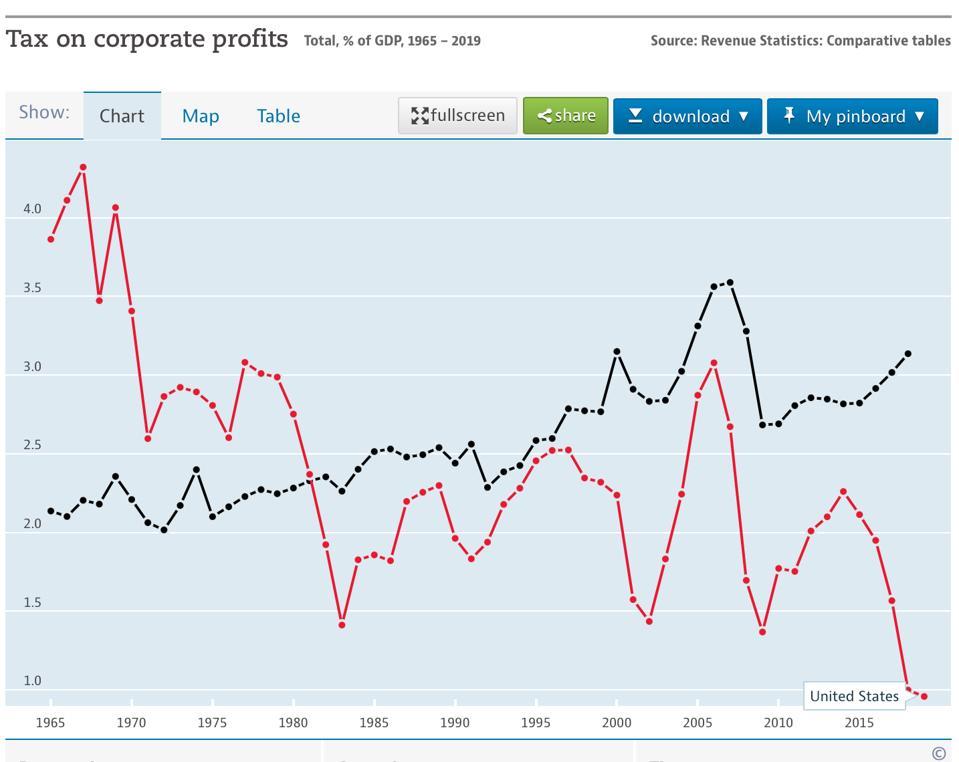 Schemat dochodów podatkowych