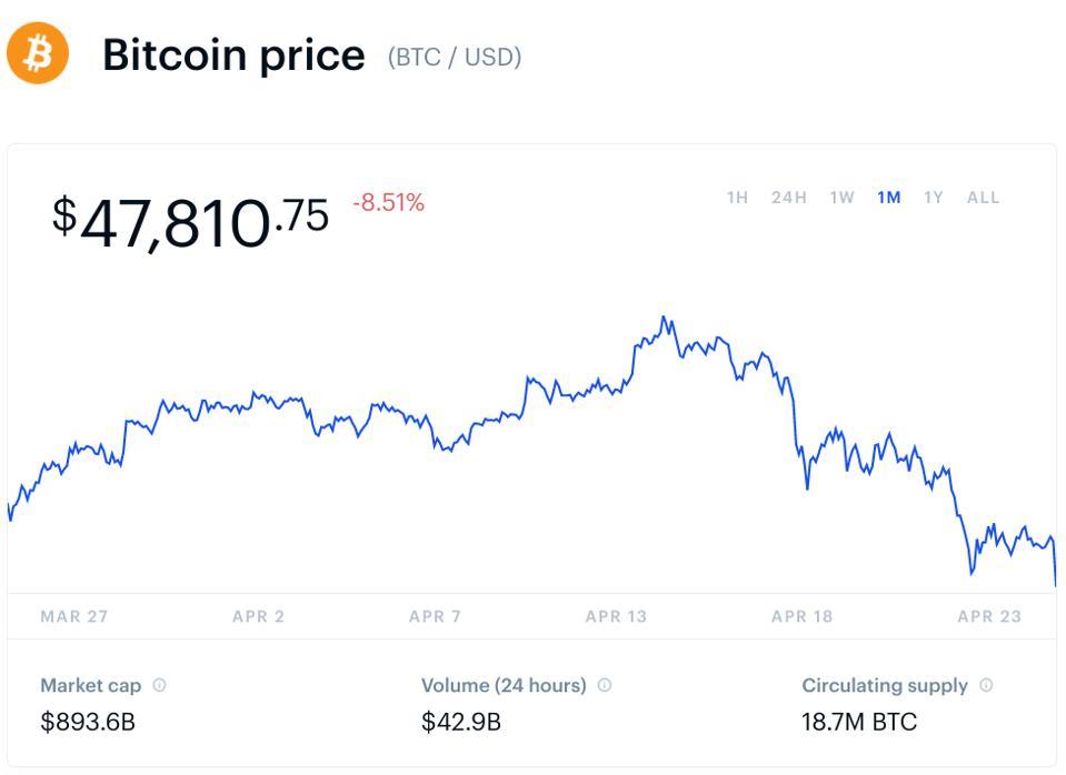 bitcoin, bitcoin price, Elon Musk, Tesla, crypto, chart