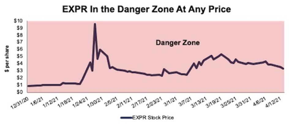 EXPR Danger Zone Any price