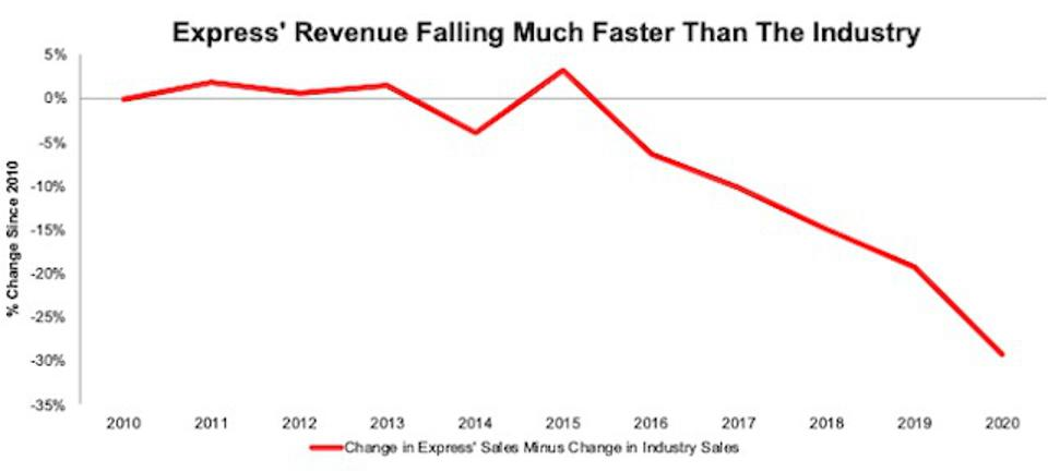 Decreasing market share EXPR by revenue