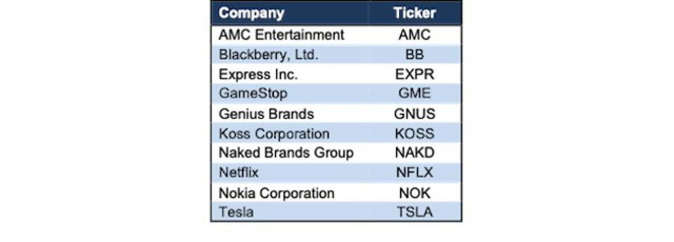 EXPR Meme Stock List