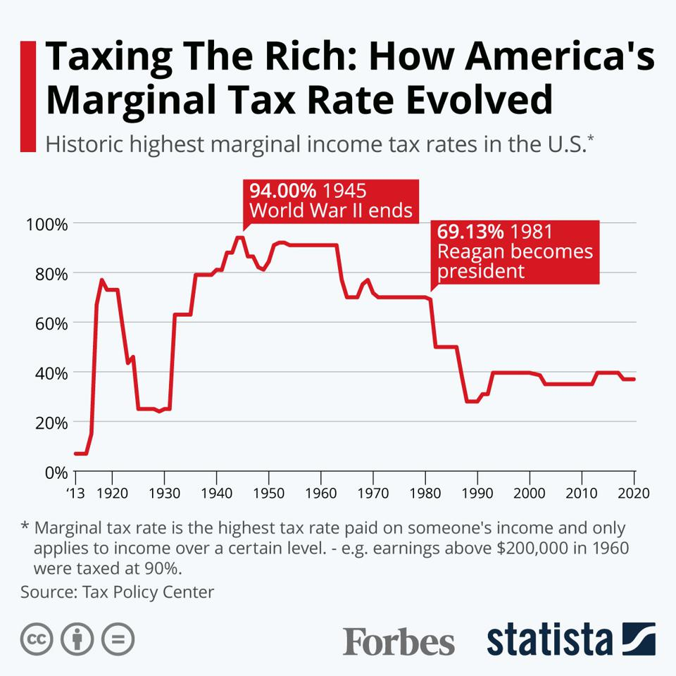 Taxing The Rich: How America's Marginal Tax Rate Evolved