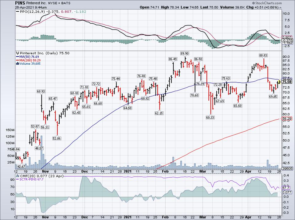 Simple moving average of Pinterest Inc (PINS)