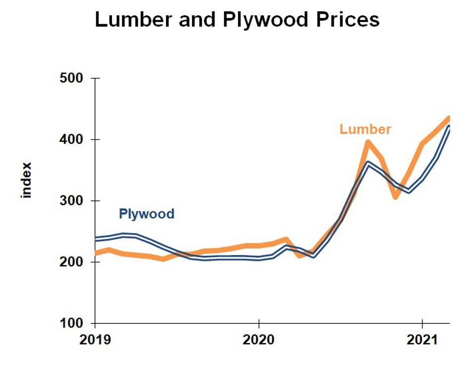 Chart of Lumber and plywood prices, 2019-2021