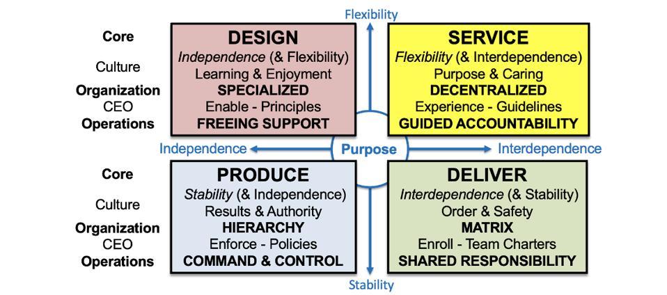 Design - Product - Deliver - Service