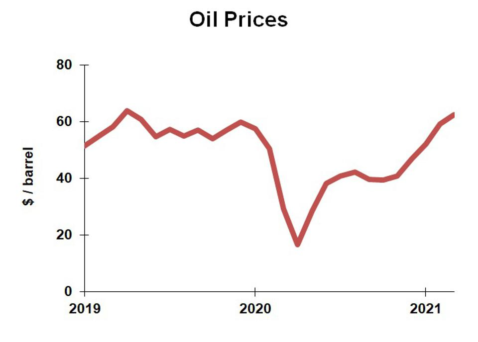 Chart of Oil prices, 2019-2021