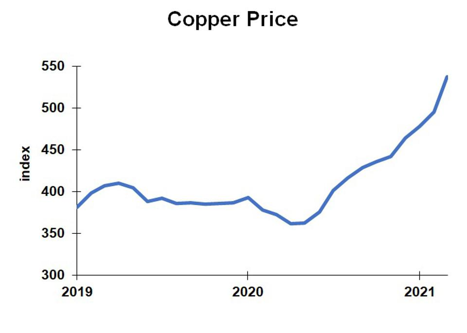 Chart of Copper price index, 2019-2021.