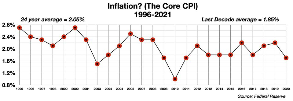 Inflation Missing for 25 years?