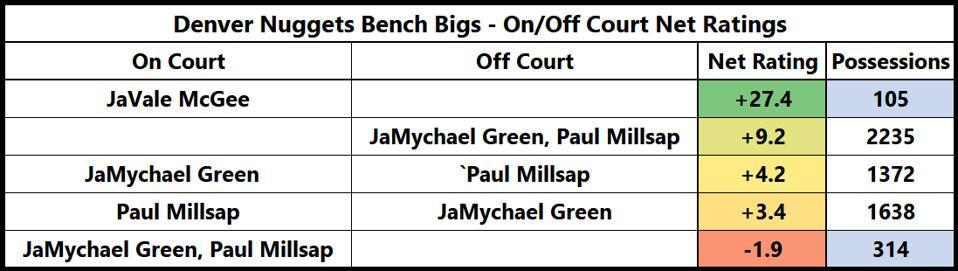 Denver Nuggets JaVale McGee Paul Millsap JaMychal Green NBA statistics