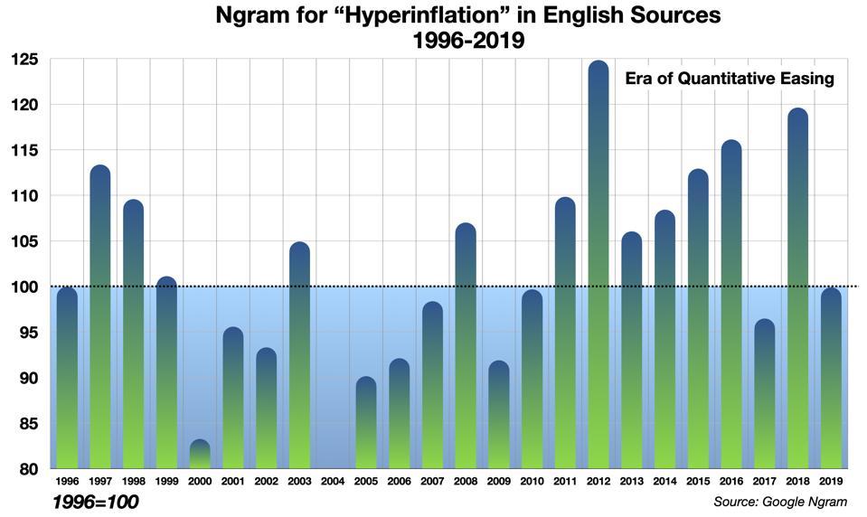 English ″Hyperinflation″ Ngram
