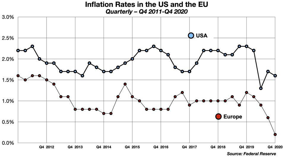 Quarterly Inflation rates in the US and the EU, Q4 2011 to Q4 2020