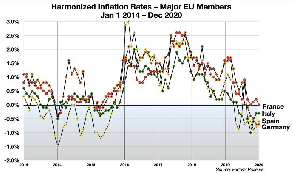 Harmonized Inflation Rates - Major EU Members