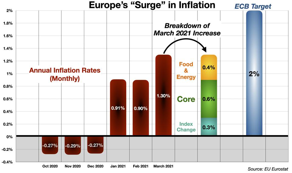 Europe's Inflation ″Surge″