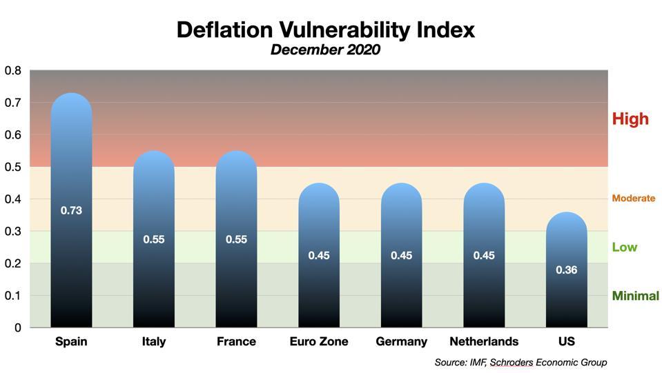 Deflation Vulnerability Index
