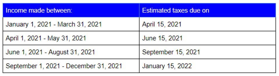 Estimated Income Taxes