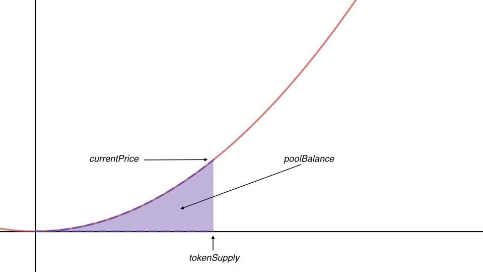 A simplified token bonding curve.