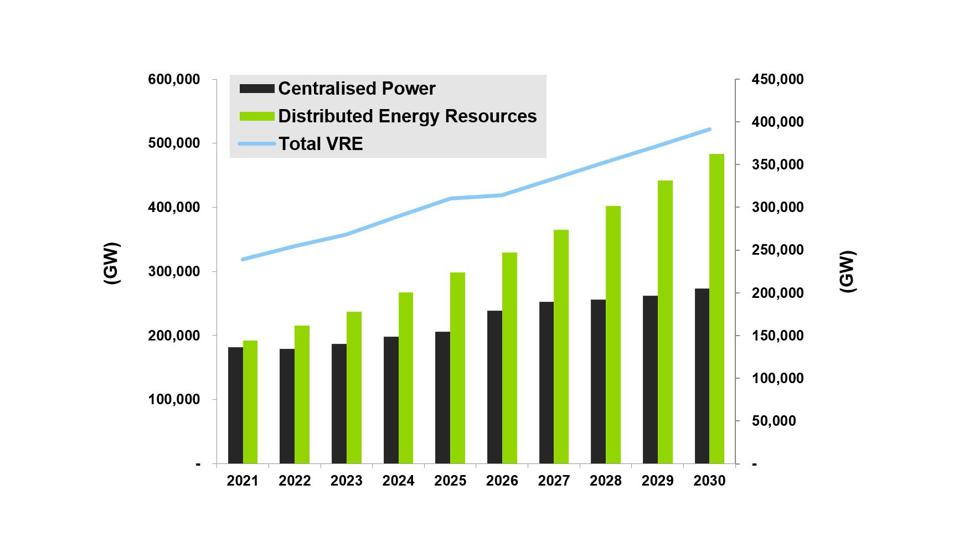 Annual Total DER vs. Centralized Capacity by Region, World Markets: 2021-2030