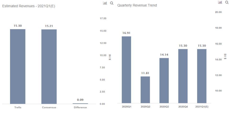 BA Income Trend
