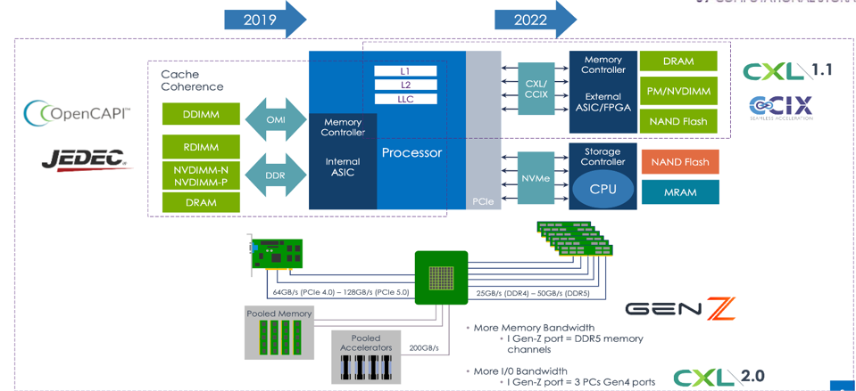 Change in Far Memory Technology with CXL or CCIX
