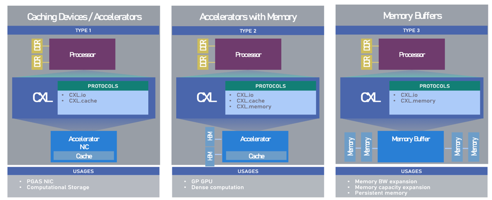 CXL 2.0 enables caching devices/accelerators, and memory buffers