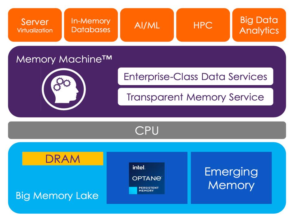 MemVerge Memory Machine