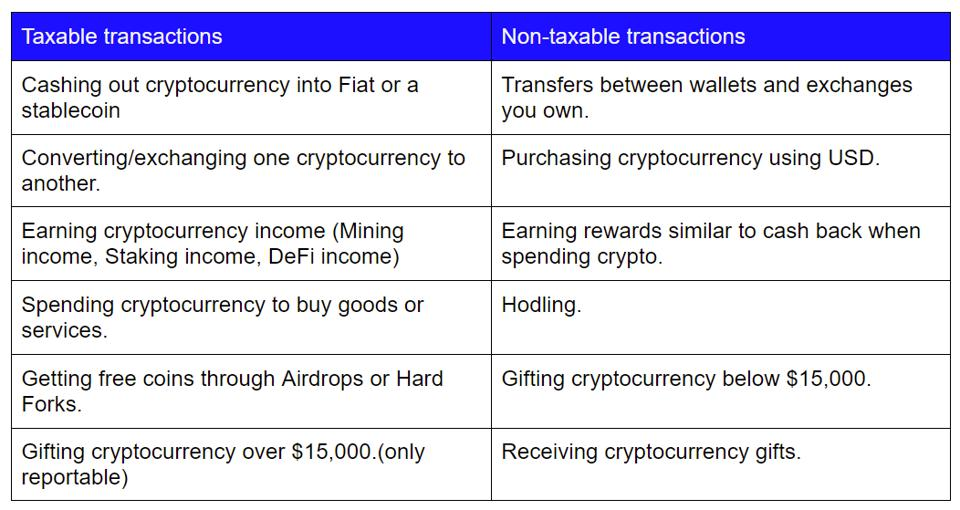 Cryptocurrency taxable & non-taxable transactions