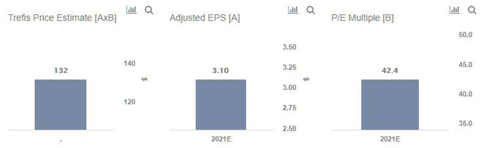 Trefis Price Estimate For ICE Stock