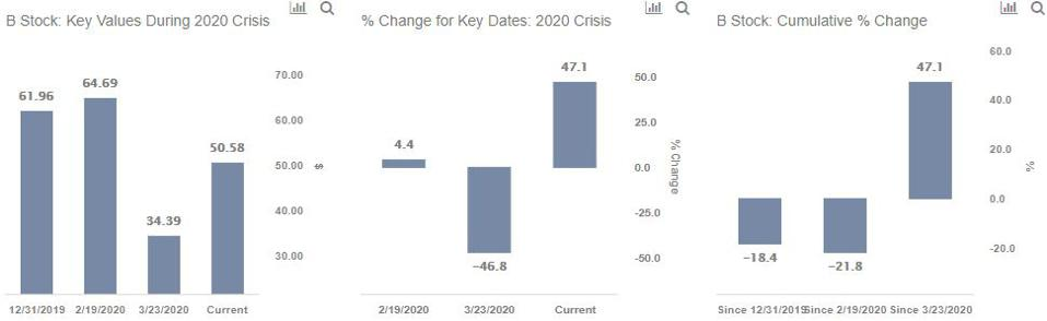 Key values of action B during the 2020 crisis