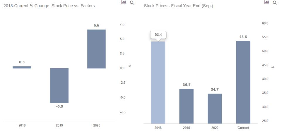 WRK Stock Growth Factors